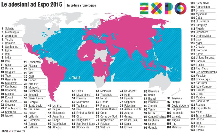 Che cos'è Expo 2015…