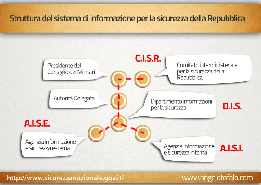 Sistema di Informazioni